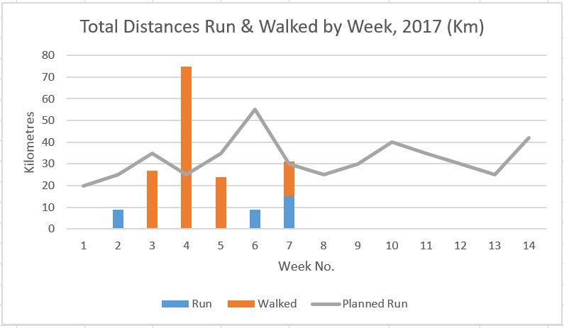 run-and-walk-graph-end-week-7