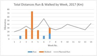 run-and-walk-graph-end-week-7