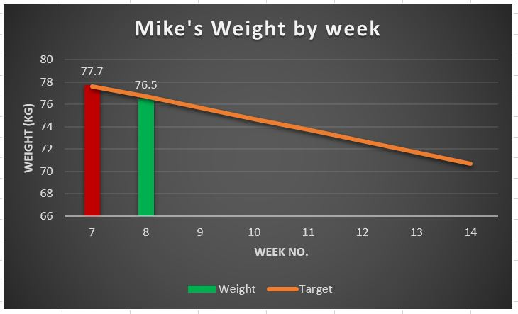 weight-graph-week-8