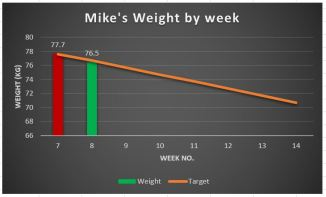 weight-graph-week-8