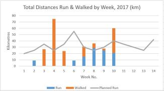 Run and Walk graph, end Week 10