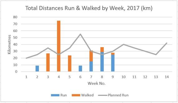 Run and Walk graph, end Week 9
