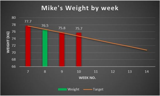 Weight graph, Week 10