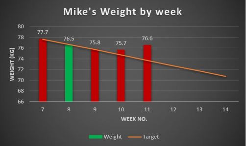 Weight graph, Week 11