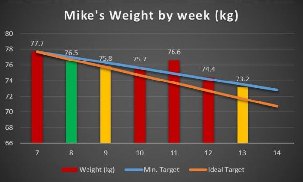 Weight graph, Week 13