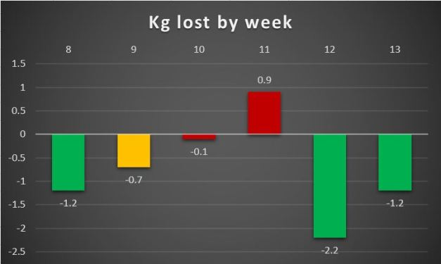 Weight lost by week, week 13
