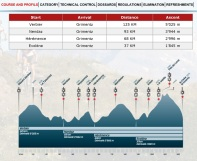 Course distances and profile
