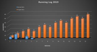 running log week 5