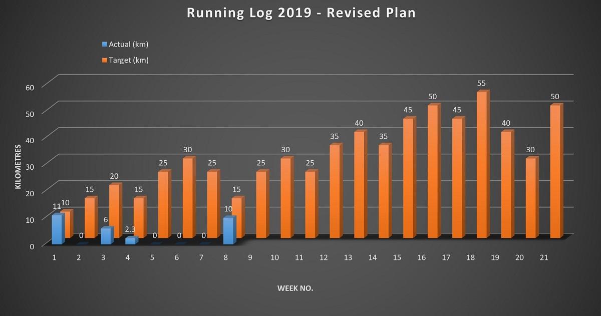Running Log Week 8